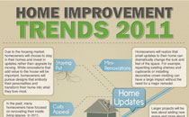 2011 Home Improvement trends